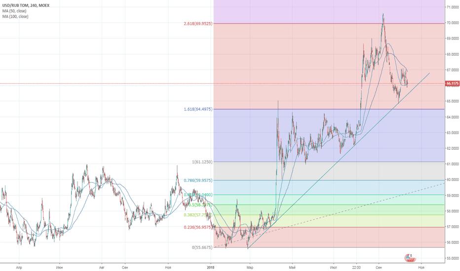 USDRUB_TOM: Если доллар выше непойдет