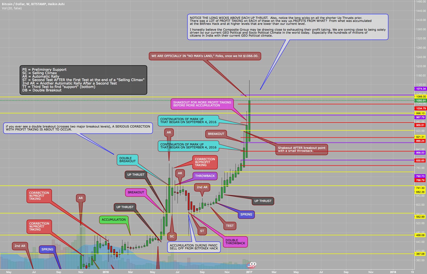 bitcointalk tradingview)