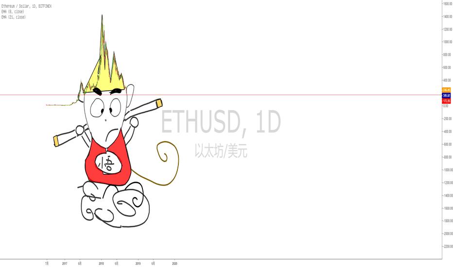 ETHUSD: ETHUSD悟空形态(?)