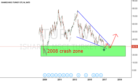 TUR: ALL F..N BUYING ZONE. DON'T LISTEN THE NEWS.....