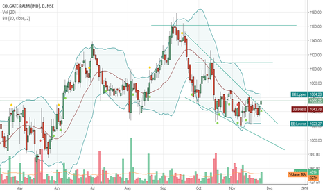 COLPAL: Falling wedge pattern completed