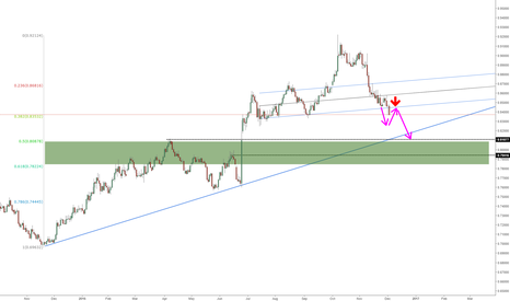 EURGBP: EUR sell the rallies