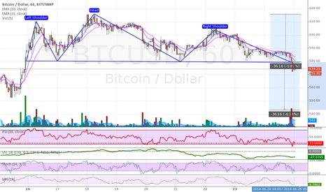 BTCUSD: head and shoulder with possible target