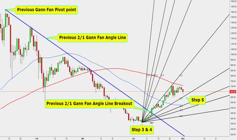 ETHUSD: Continuation of Gann Fan Propulsion Strategy Steps 3-4-5