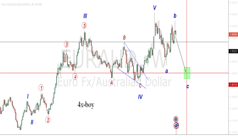 EURAUD: Euraud going short to 2016may 16
