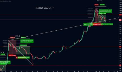 BTCUSD: Bitcoin tendencia historica rota? NO!!!
