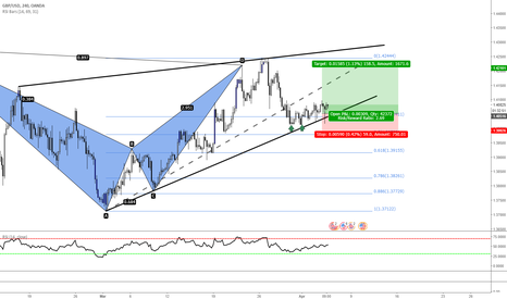 GBPUSD: GBPUSD Target one bounce back to PRZ with Indicator confirmation