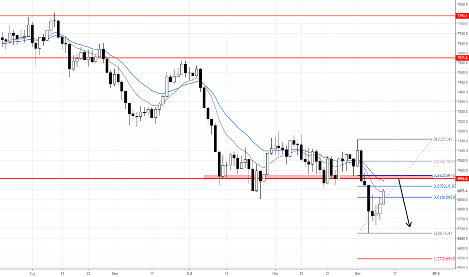 UK100GBP: FTSE100 DOWNSIDE CONTINUATION