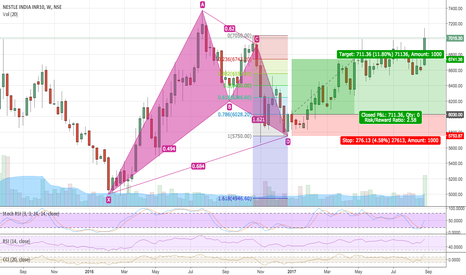 NESTLEIND: Bullish Bat formation