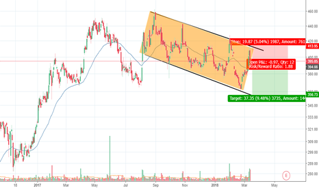IOC: IOC - Will it continue its downtrend?