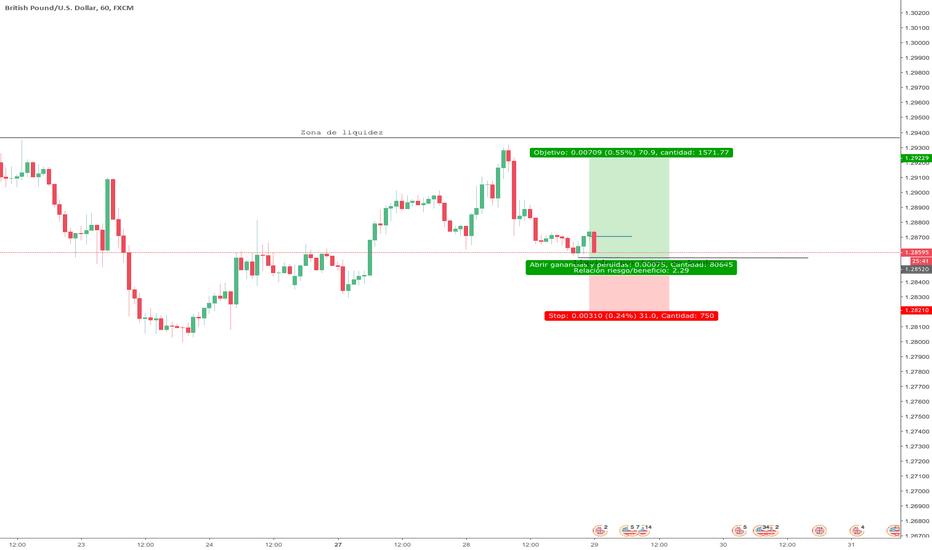 GBPUSD: GBP/USD Compras