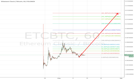 ETCBTC: etc rally coming?