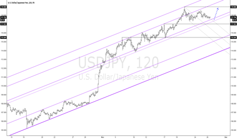 USDJPY: USDJPY Enjoy the Silence