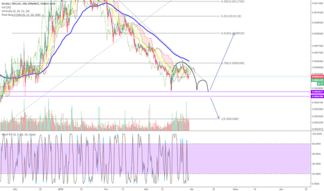 STRATBTC: STRAT BTC -  Inverse Cup and Handle?