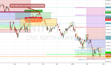 NIFTY: NIFTY Future Plan 29-Feb and Budget Outline