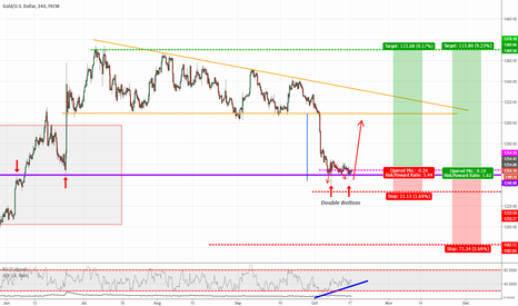 XAUUSD: XAUUSD 4hr Double Bottom