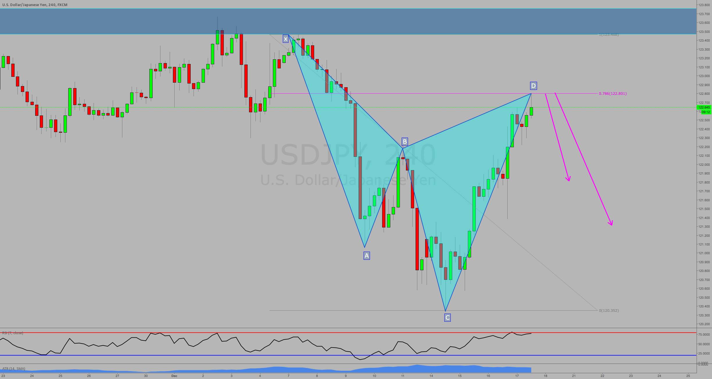 SHORT AT MARKET-BEARISH CYPHER PATTERN ON 4H CHART USDJPY