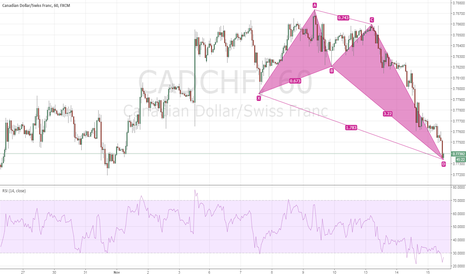 CADCHF: $CADCHF Bullish Crab H1 Intraday
