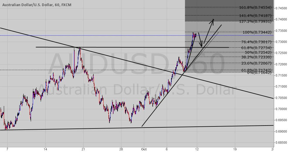 AUD/USD retracement