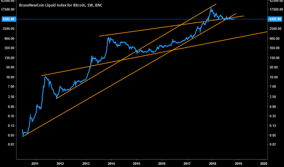 BLX: Bitcoin from 2010 to present...About to turn ugly