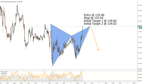 GBPJPY: GBPJPY - Bearish Gartley
