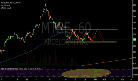 MTS: Posible rango lateral-ARCELORMITTAL