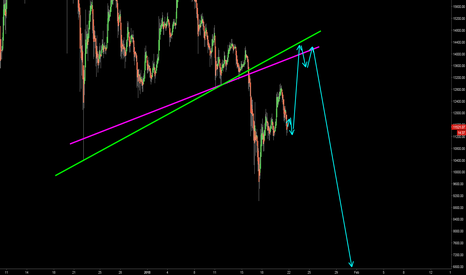BTCUSD: You will get a second chance...