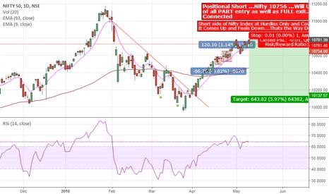 NIFTY: Nifty 50 ( BULLS Vs BEARS) Daily Chart candlestick Analysis