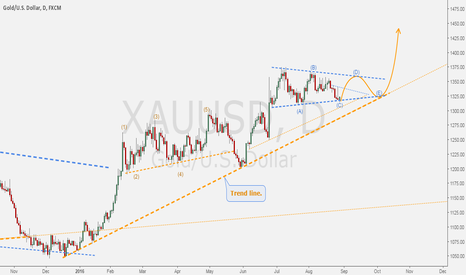 XAUUSD: XAUUSD - Bull path for GOLD. (Supports & Resistances)
