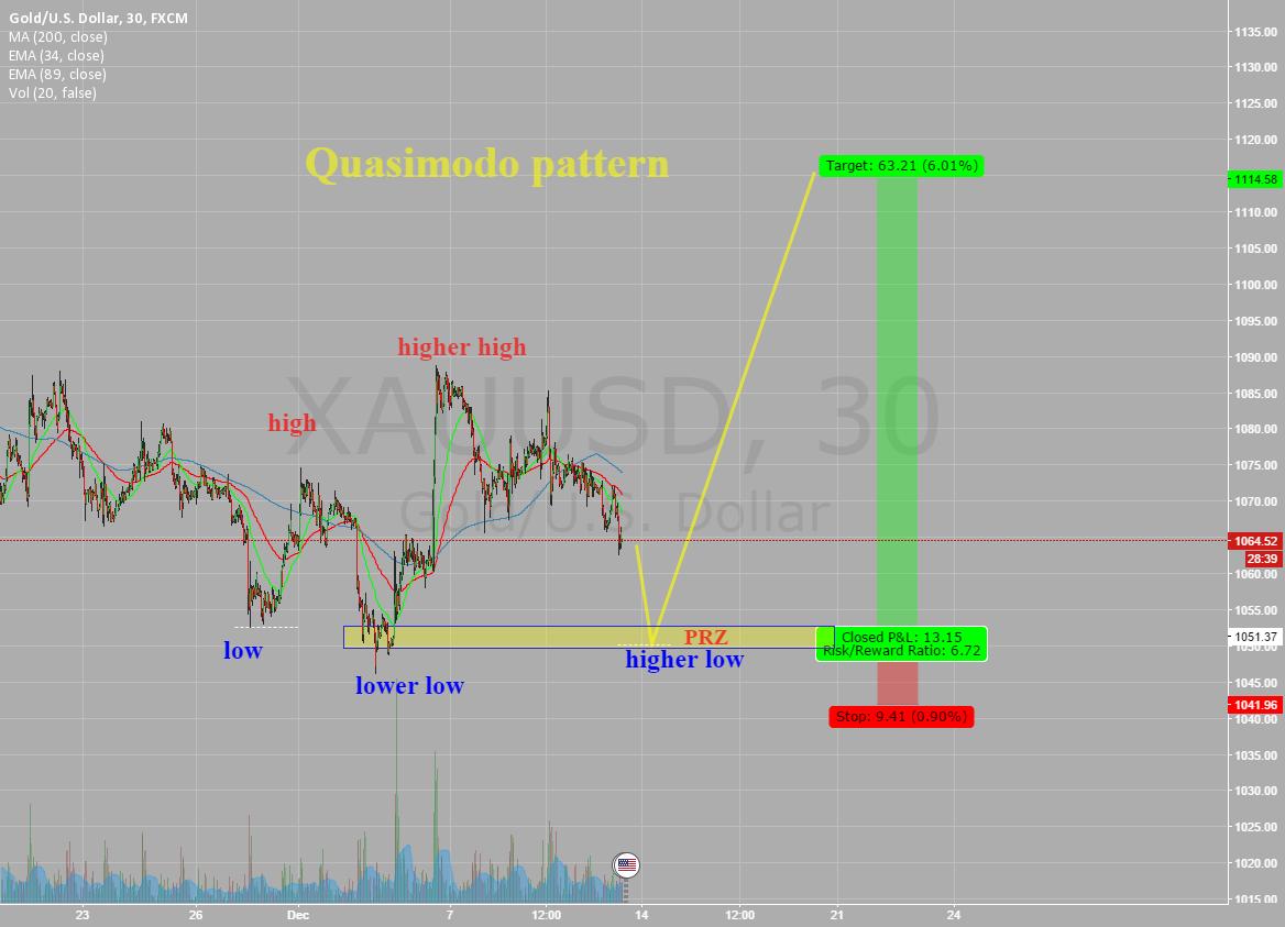 xauusd,30/60 ......possible  Quasimodo pattern !