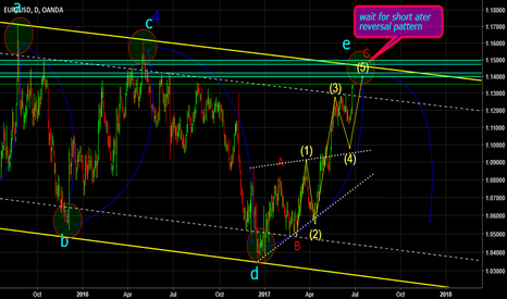 EURUSD: wait for short weekly channel of trendline