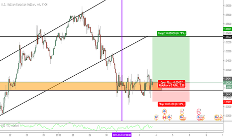 USDCAD: Long Setup for USDCAD