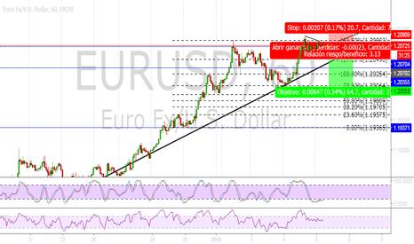 EURUSD: bajará, nunca ha subido mas del precio actual