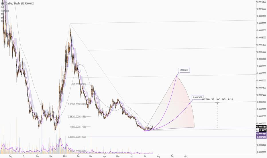 LBCBTC: LBC/BTC - H4 - From bottom to bottom