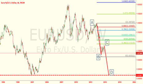 EURUSD: EURUSD-THIS IS A DOMINANT IDEA FOR 2016TRAING STRATEGY