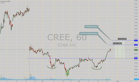 CREE: Inv  H&S working great!!! alerted few days ago in chat!!