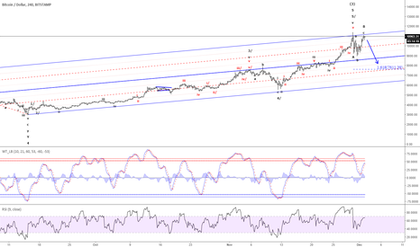 BTCUSD: Bitcoin - Next target is down at 7,611