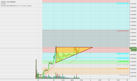 ICXBTC: ICON nearing ascending triangle breakout. Targets .0007 to .001