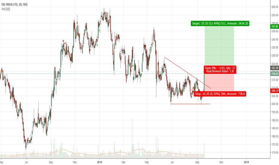 OIL: OIL Descending triangle breakout