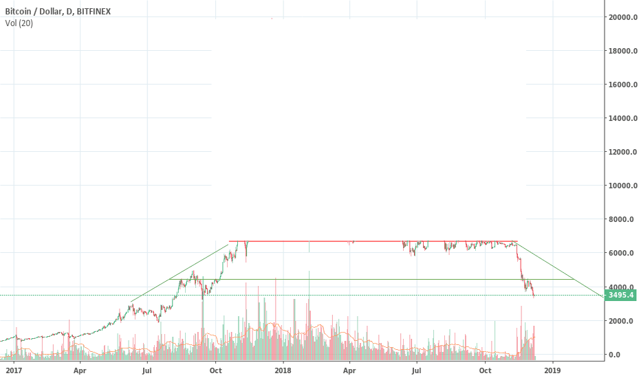 BTCUSD: Execution and beheading of buyers noise, and what is left over.
