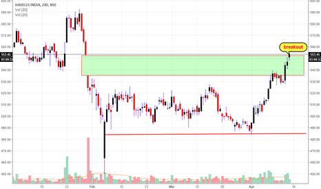 HAVELLS: Havells : Breakout Trade