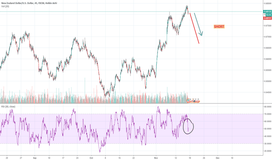 NZDUSD: A bit late, but a good opportunity for SHORT