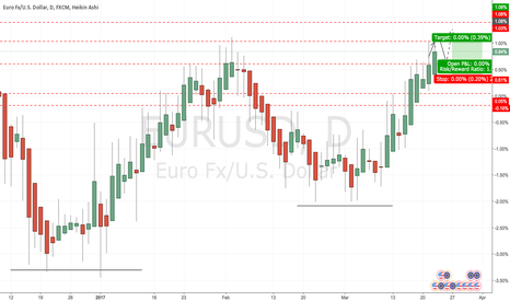 EURUSD: EURUSD to fall within lower resistance before LONG