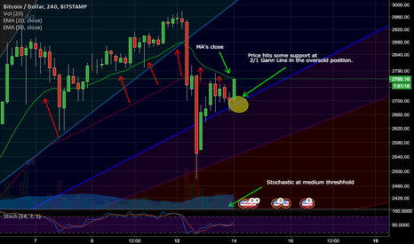 BTCUSD: Some solid price rise ahead for Bitcoin