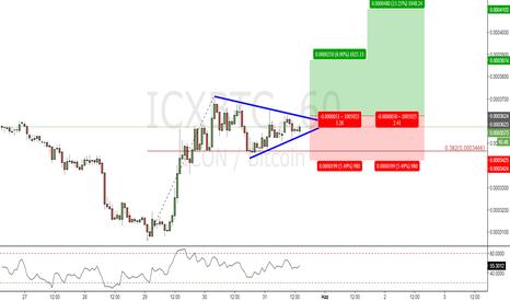 ICXBTC: İCXBTC_H1