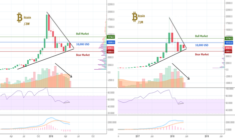 BTCUSD: So Simple - Not flashy! All You Need To know About BITCOIN!