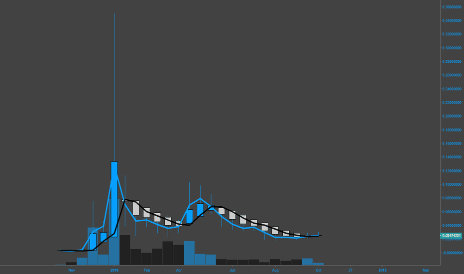 TRXUSD: are we approaching blast off?