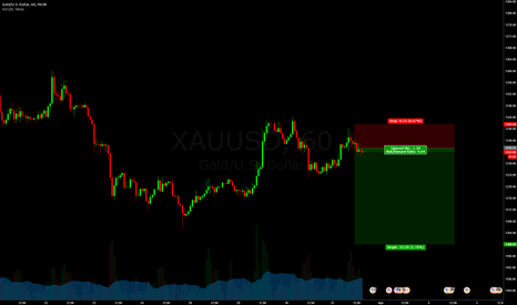 XAUUSD: EO for short on Gold
