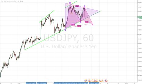 USDJPY: USD/JPY 1H Neutrale fino alla rottura del triangolo.