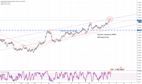AUDCAD: Sell Aussie Channel resistance